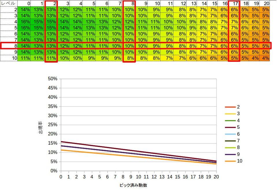 オートチェス駒出現確率(コスト2)