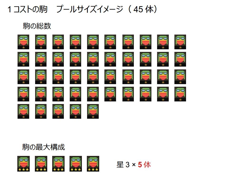 オートチェス 1コストの駒 プールサイズイメージ(45体)