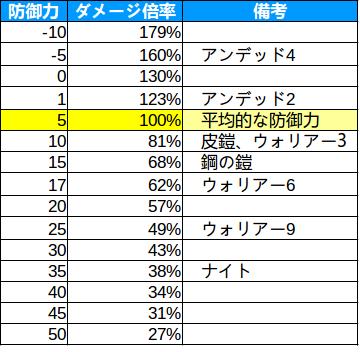【オートチェス】防御力5基準 物理ダメージ倍率表