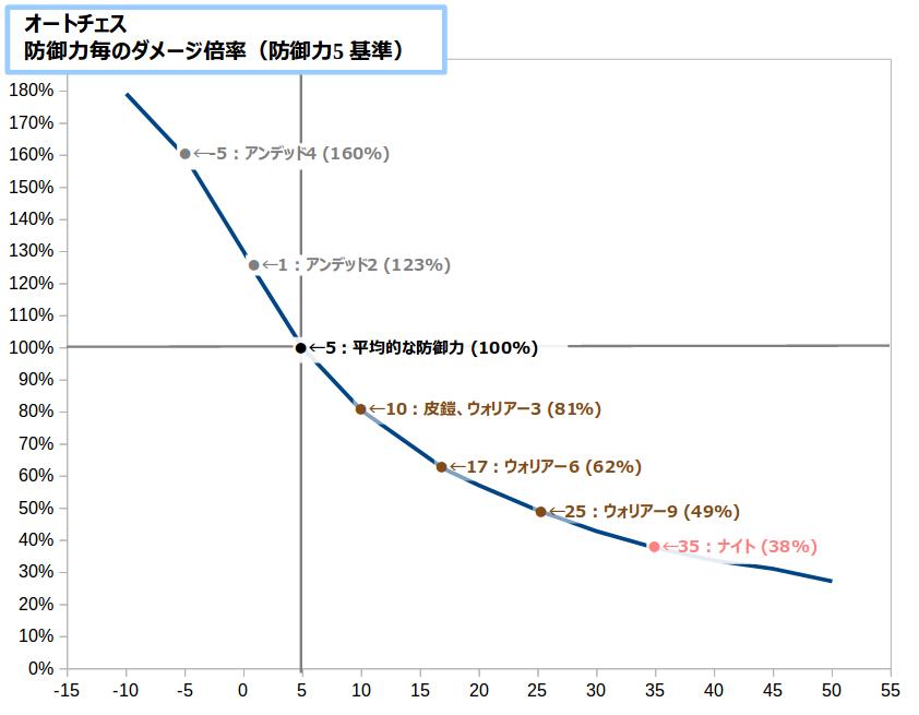 【オートチェス】防御力5基準 物理ダメージ倍率グラフ