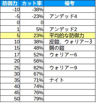 【オートチェス】防御力0基準 物理ダメージカット率表