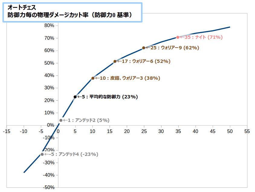 【オートチェス】防御力0基準 物理ダメージカット率グラフ